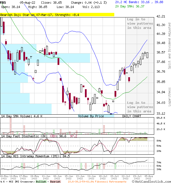 PBS - Large Daily Candlestick Stock Chart