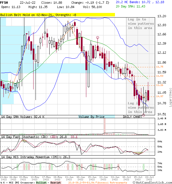 PFSW - Large Daily Candlestick Stock Chart