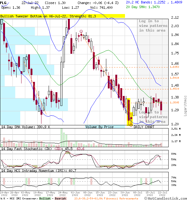 PLG - Large Daily Candlestick Stock Chart