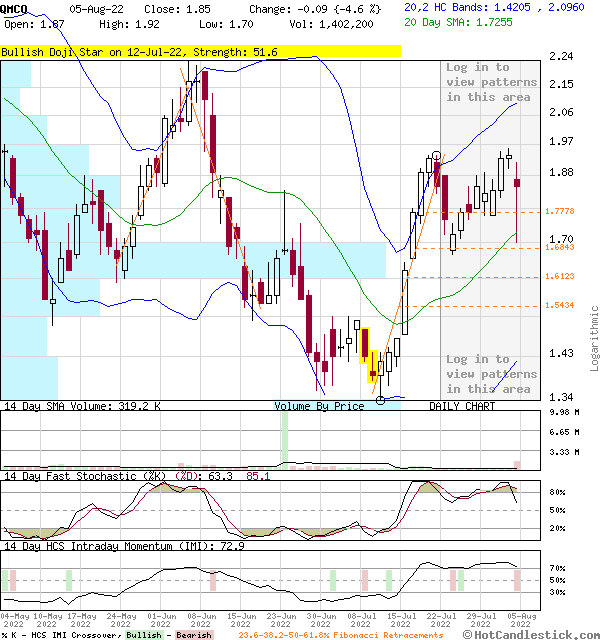 QMCO - Large Daily Candlestick Stock Chart