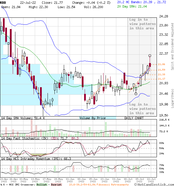 RBB - Large Daily Candlestick Stock Chart
