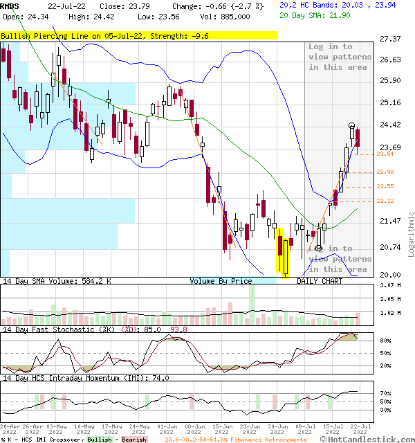RMBS - Large Daily Candlestick Stock Chart