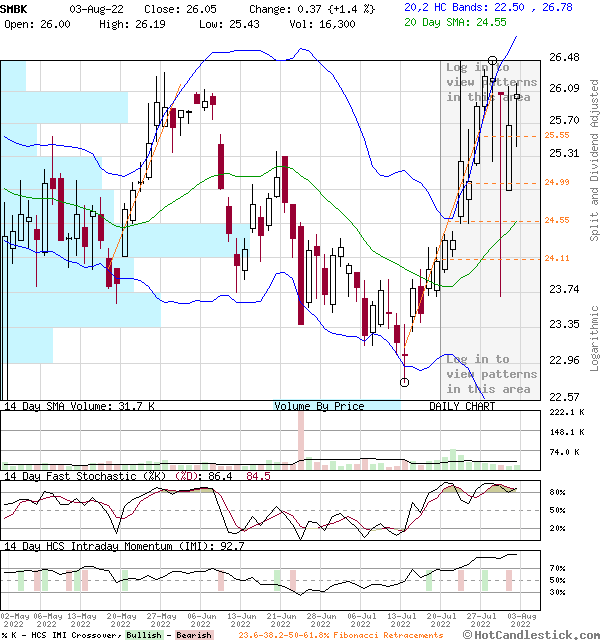SMBK - Large Daily Candlestick Stock Chart