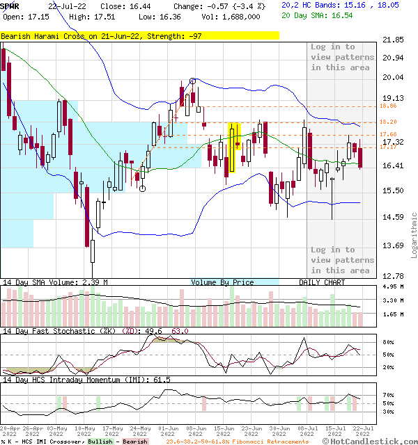 SPWR - Large Daily Candlestick Stock Chart