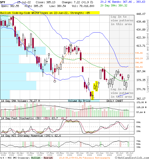 SPY - Large Daily Candlestick Stock Chart