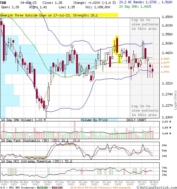 3-Month Chart of TGB - Taseko Mines Ltd.