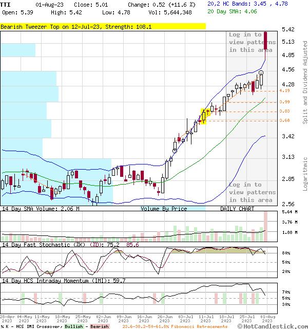 TTI - Large Daily Candlestick Stock Chart