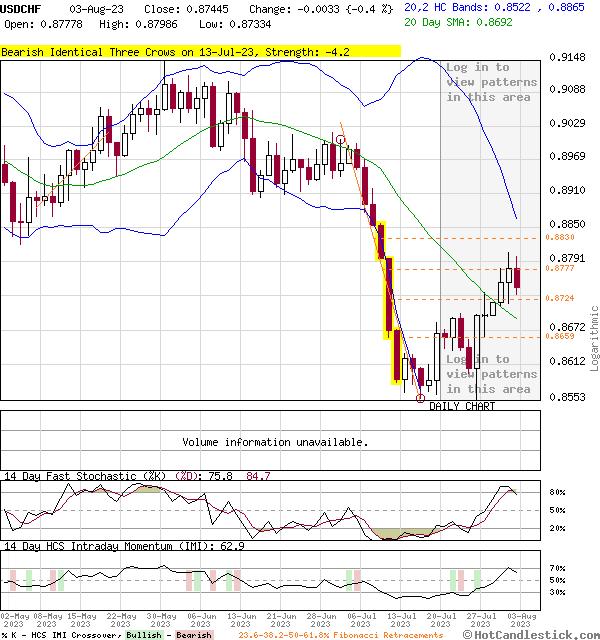 3-Month Chart of USDCHF - US Dollar Swiss Franc