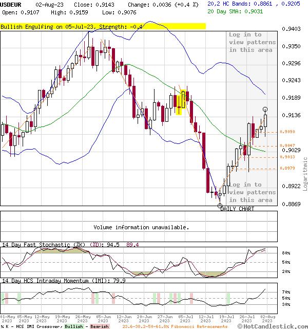 3-Month Chart of USDEUR - US Dollar Euro