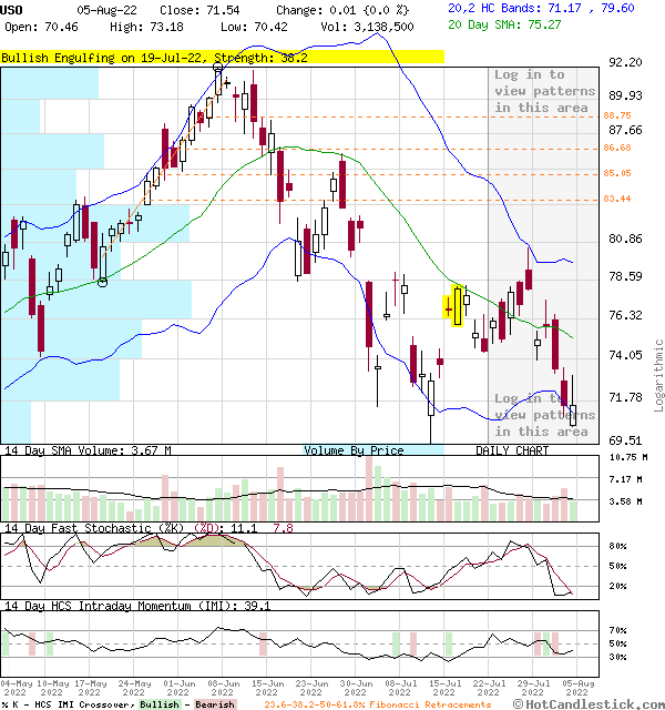 USO - Large Daily Candlestick Stock Chart