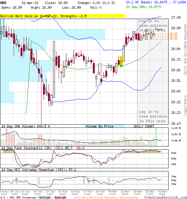 3-Month Chart of VRS - Verso Corporation