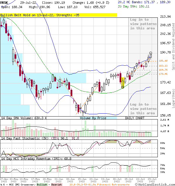 VRSK - Large Daily Candlestick Stock Chart