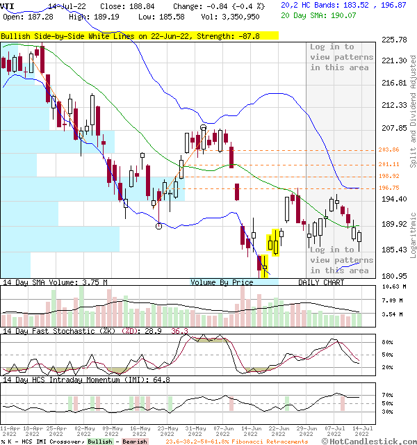3-Month Chart of VTI - Vanguard Total Stock Market ETF