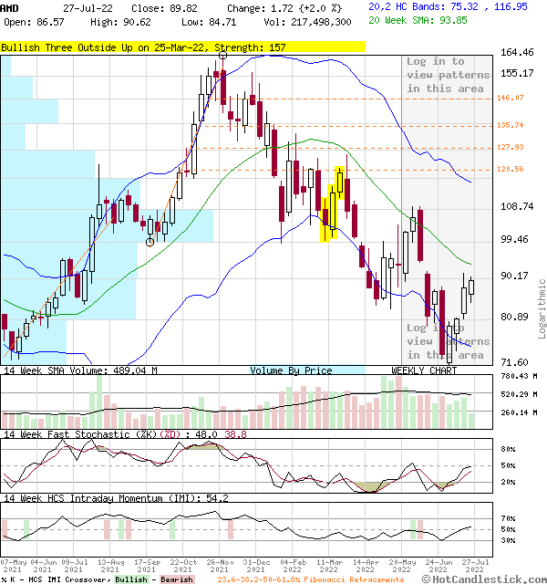 AMD - Large Weekly Candlestick Stock Chart