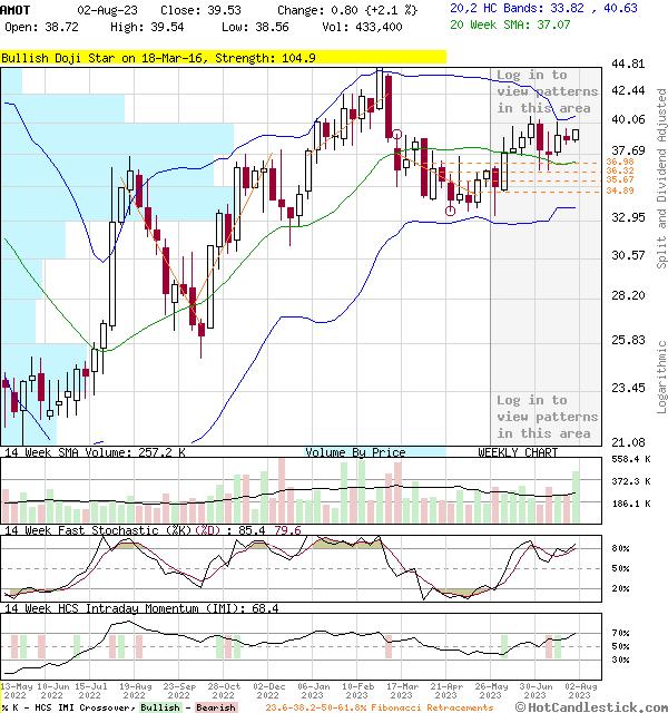 AMOT - Large Weekly Candlestick Stock Chart