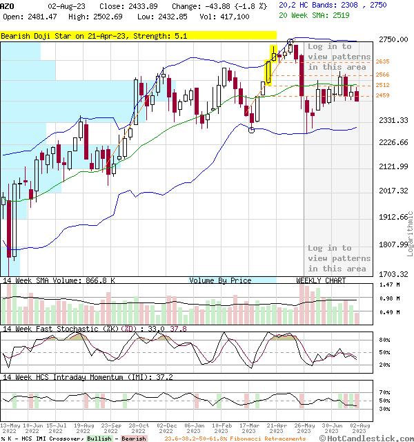 AZO - Large Weekly Candlestick Stock Chart