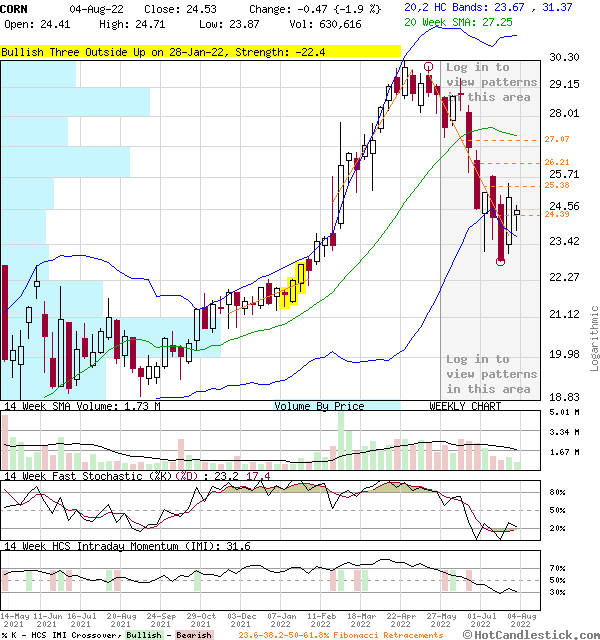 CORN - Large Weekly Candlestick Stock Chart