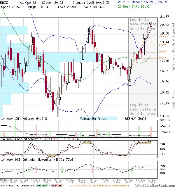 EBIZ - Large Weekly Candlestick Stock Chart