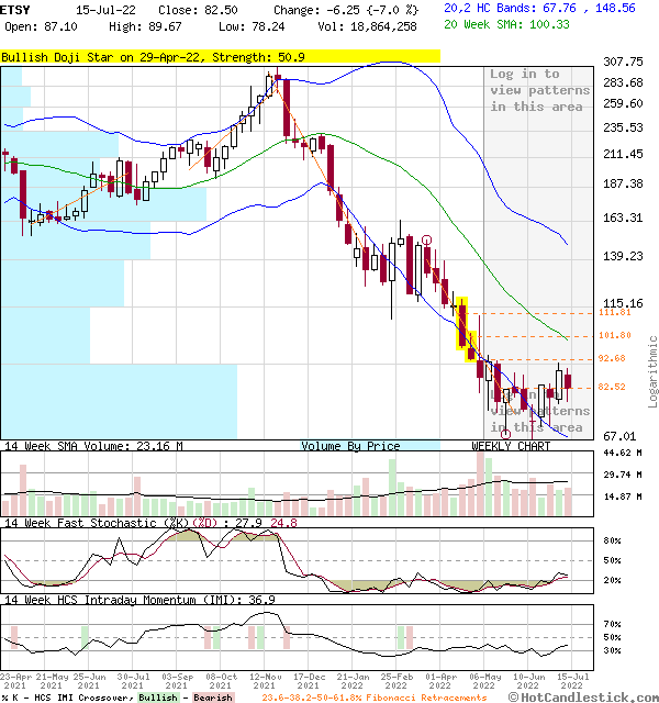 ETSY - Large Weekly Candlestick Stock Chart