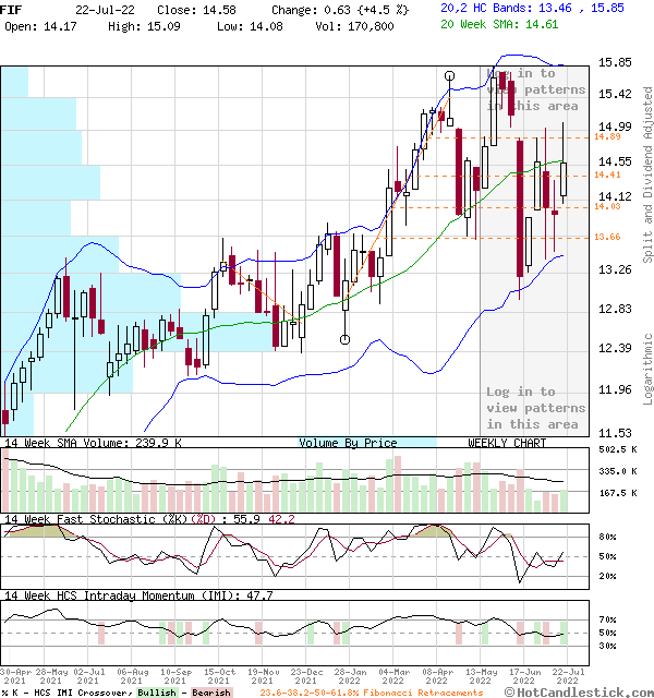 FIF - Large Weekly Candlestick Stock Chart