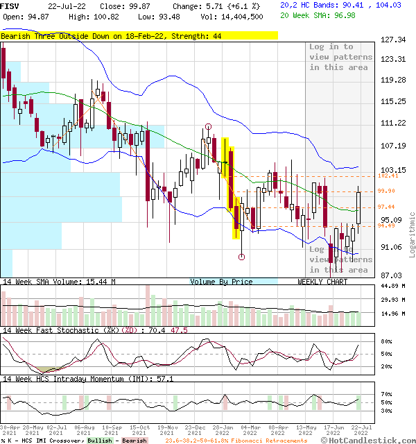 FISV - Large Weekly Candlestick Stock Chart