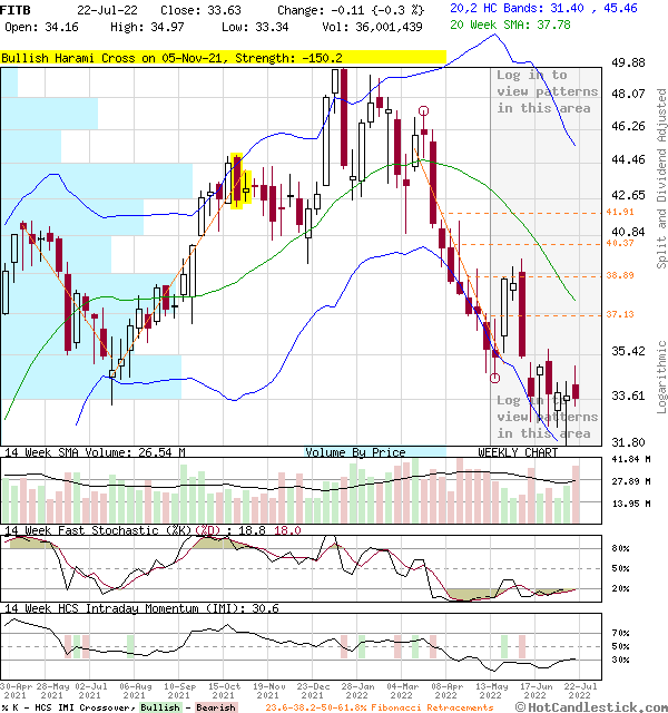 FITB - Large Weekly Candlestick Stock Chart