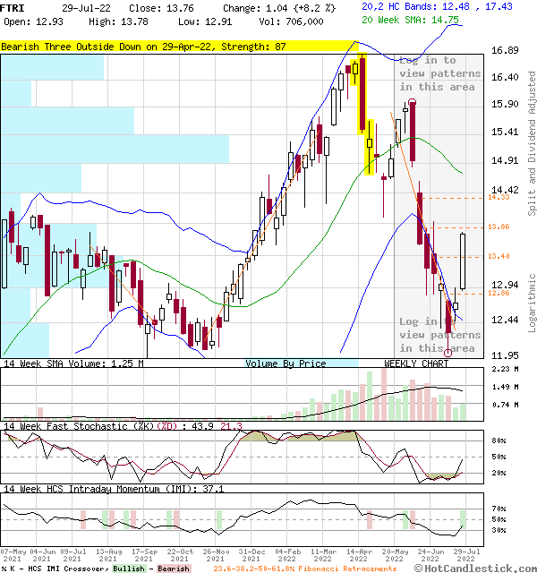FTRI - Large Weekly Candlestick Stock Chart