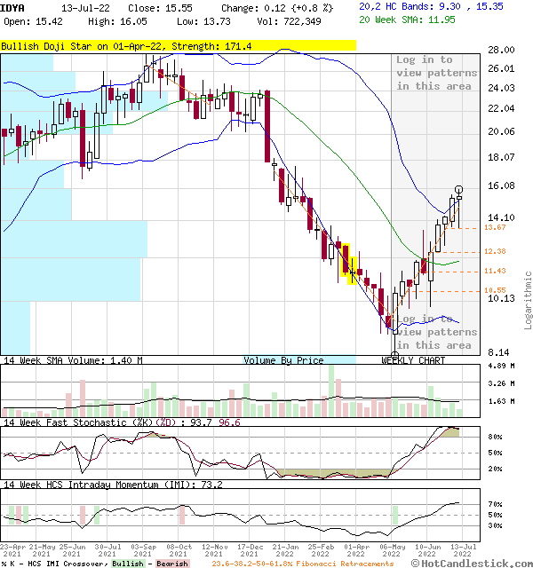 IDYA - Large Weekly Candlestick Stock Chart