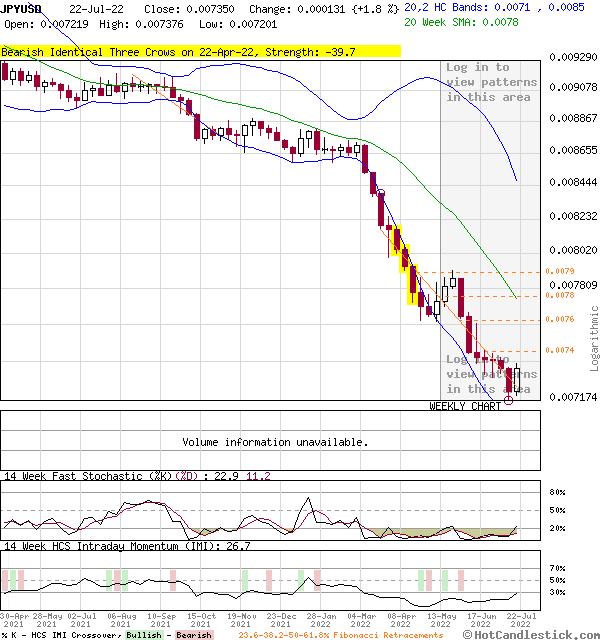 Weekly Candlestick Chart of JPYUSD