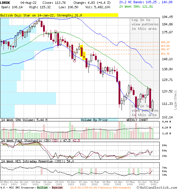 LBRDK - Large Weekly Candlestick Stock Chart