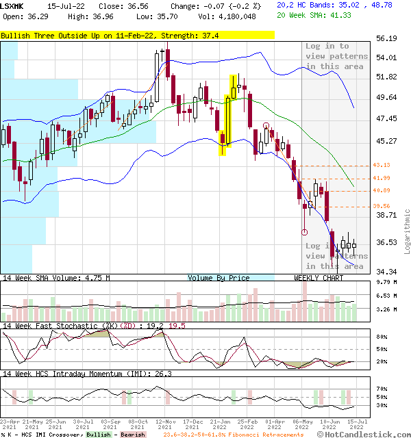 LSXMK - Large Weekly Candlestick Stock Chart