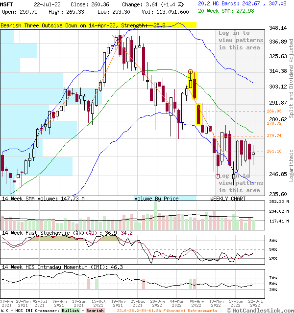 MSFT - Large Weekly Candlestick Stock Chart