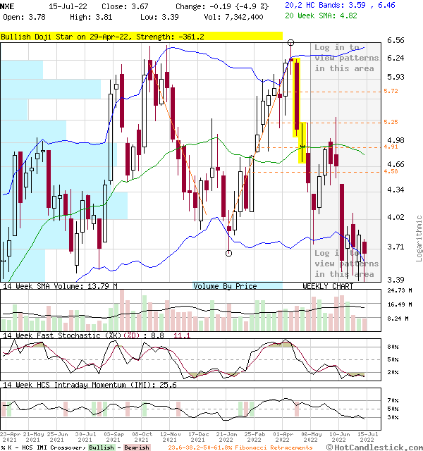 Weekly Candlestick Chart of NXE