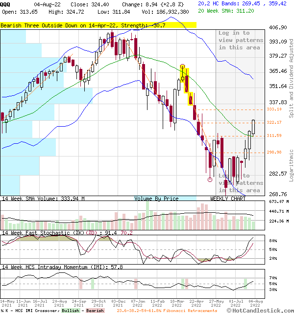 QQQ - Large Weekly Candlestick Stock Chart