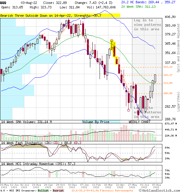 Weekly Candlestick Chart of QQQ
