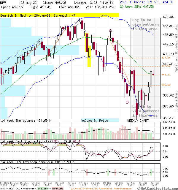 SPY - Large Weekly Candlestick Stock Chart