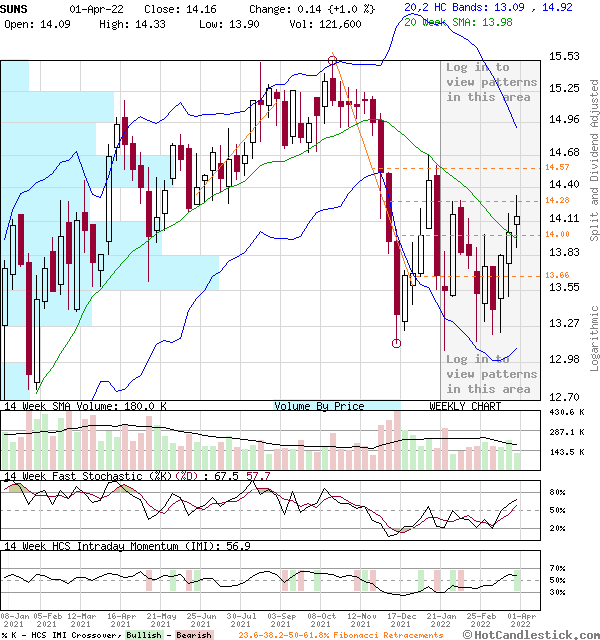 SUNS - Large Weekly Candlestick Stock Chart
