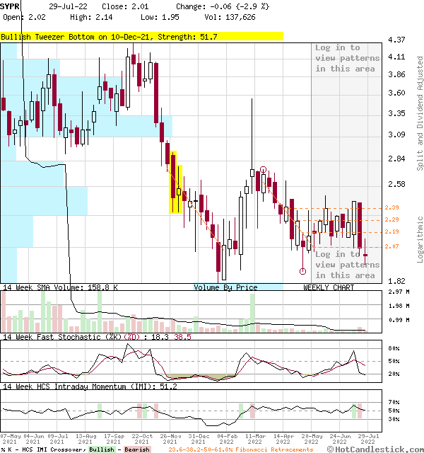 SYPR - Large Weekly Candlestick Stock Chart