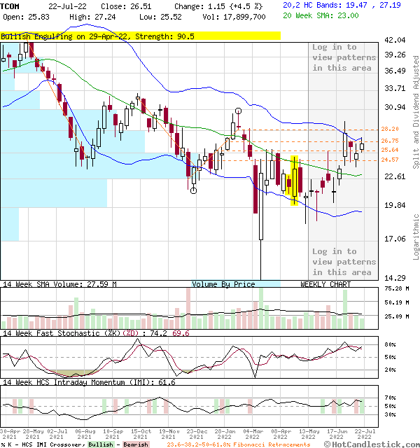 TCOM - Large Weekly Candlestick Stock Chart