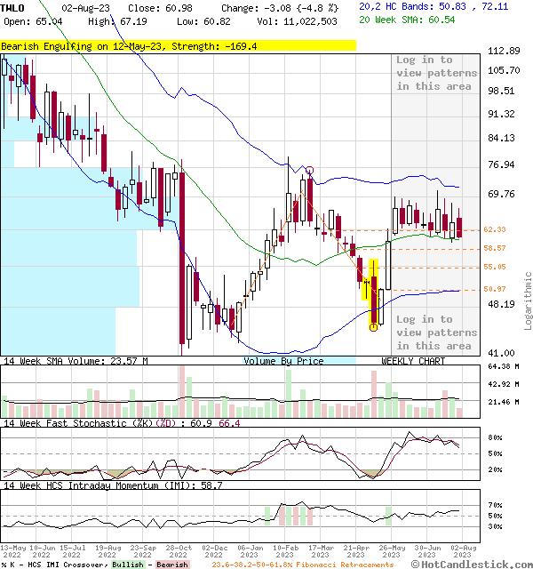 TWLO - Large Weekly Candlestick Stock Chart