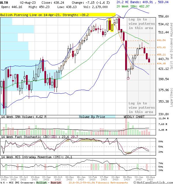 ULTA - Large Weekly Candlestick Stock Chart