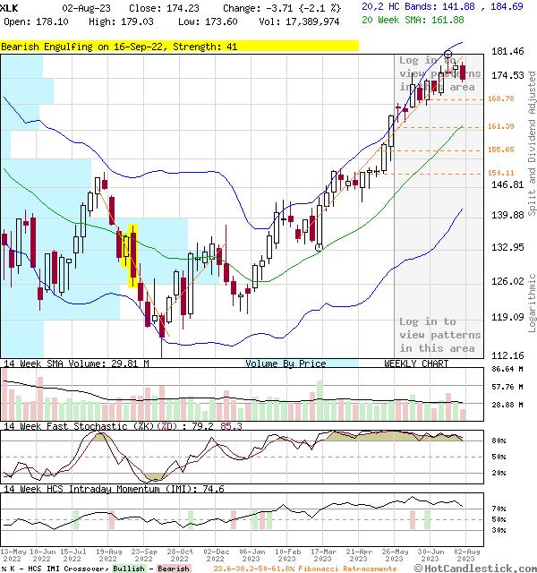 Weekly Candlestick Chart of XLK