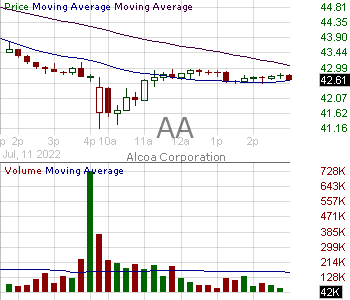 AA - Alcoa Corporation  15 minute intraday candlestick chart with less than 1 minute delay