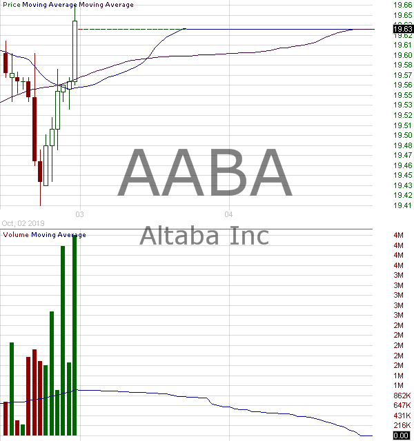 AABA - Altaba Inc. 15 minute intraday candlestick chart with less than 1 minute delay