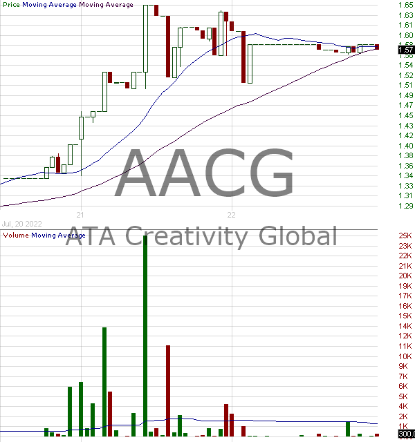 AACG - ATA Creativity Global - ADR each representing two common shares 15 minute intraday candlestick chart with less than 1 minute delay
