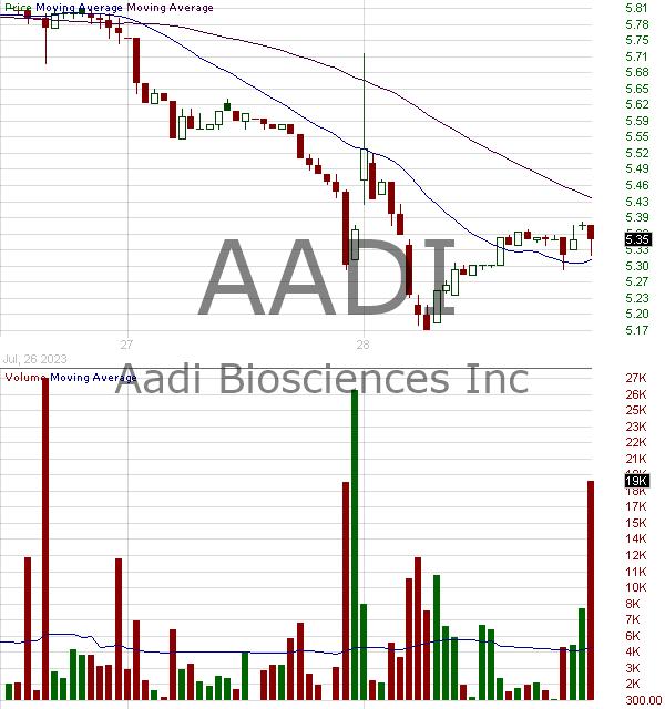 AADI - Aadi Bioscience Inc. 15 minute intraday candlestick chart ~15 minute delay