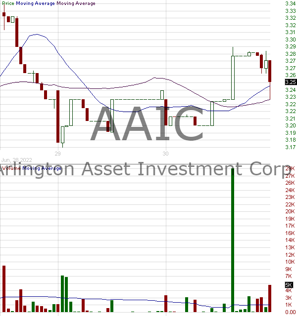 AAIC - Arlington Asset Investment Corp Class A 15 minute intraday candlestick chart with less than 1 minute delay