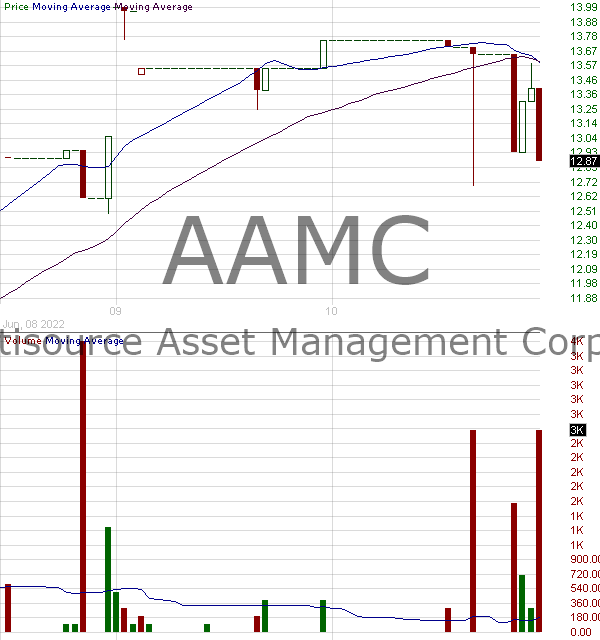 AAMC - Altisource Asset Management Corp Com 15 minute intraday candlestick chart with less than 1 minute delay
