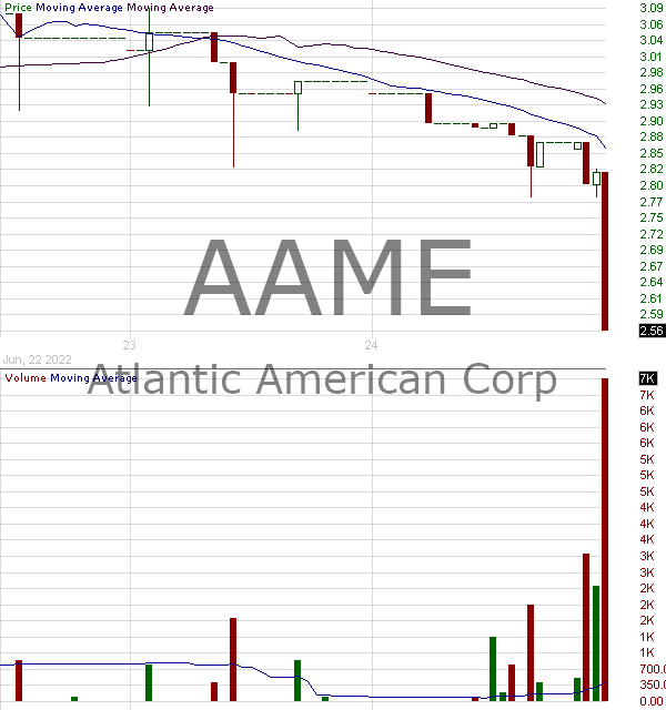 AAME - Atlantic American Corporation 15 minute intraday candlestick chart with less than 1 minute delay