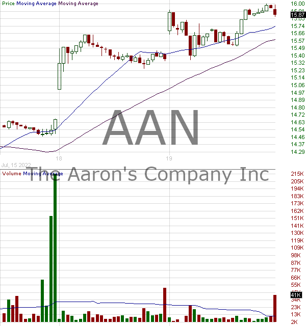 AAN - Aarons Inc. 15 minute intraday candlestick chart with less than 1 minute delay